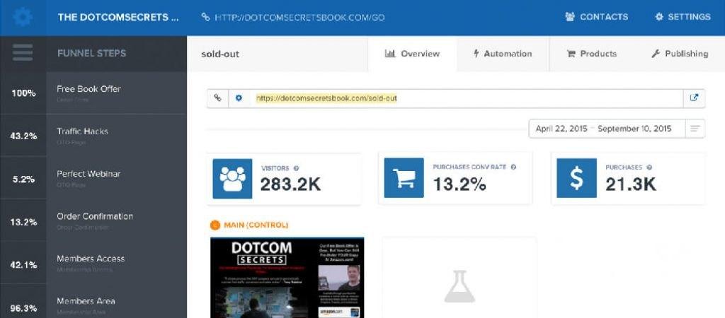 Einblick in das Dashboard von ClickFunnels