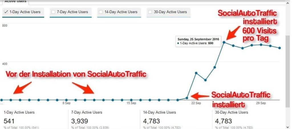 Social Autotraffic EInblick bei Google