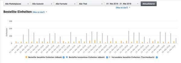 Einnahmen aus dem eBook-Business - Alexander Reinhardt