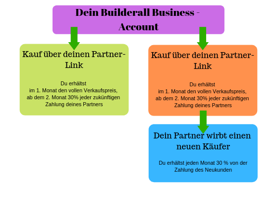 Dein Builderall Business - Account