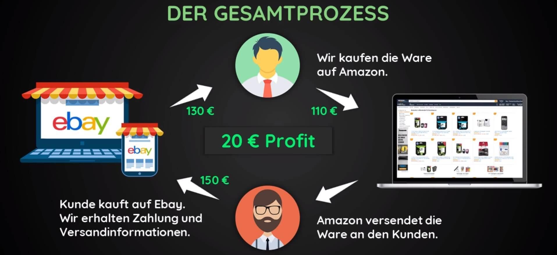 Ebay Dropshipping MasterClass von Yigit Sert.
